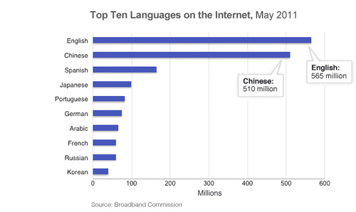 Chinese Could Soon Become Most Popular Web Language The Chosun - Most popular language in world after english