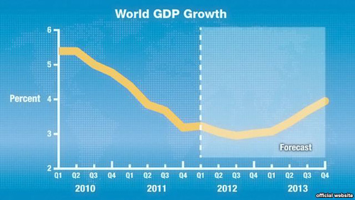 World GDP growth forecast for 2013 /Courtesy of IMF
