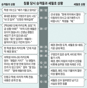KakaoTalk messages from passengers of the sunken ferry