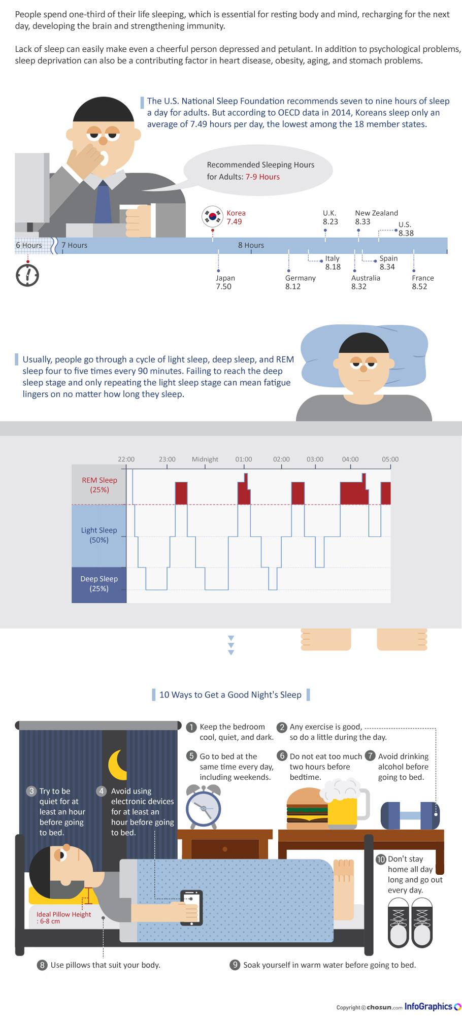 how to get a good night s sleep the chosun ilbo english edition how to get a good night s sleep the chosun ilbo english edition daily news from korea infographics