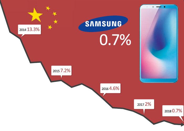 parts de marché de samsung en Chine